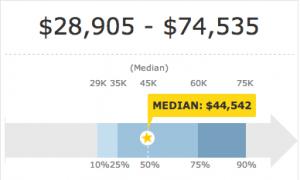 EA Salary Chart
